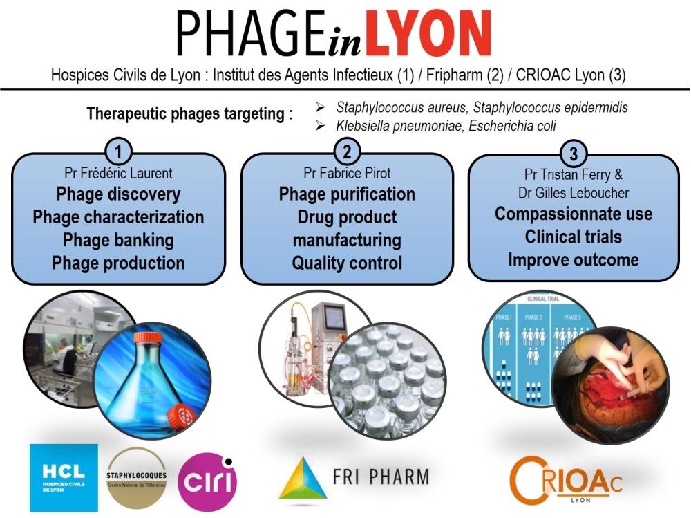 Représentation du cycle de découvert, isolement, purification, qualité pharmaceutique, application en bloc opératoire